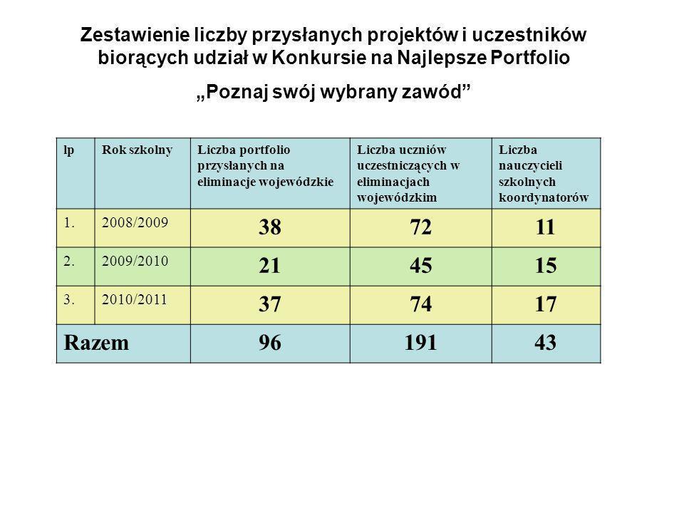 lpRok szkolnyLiczba portfolio przysłanych na eliminacje wojewódzkie Liczba uczniów uczestniczących w eliminacjach wojewódzkim Liczba nauczycieli szkol