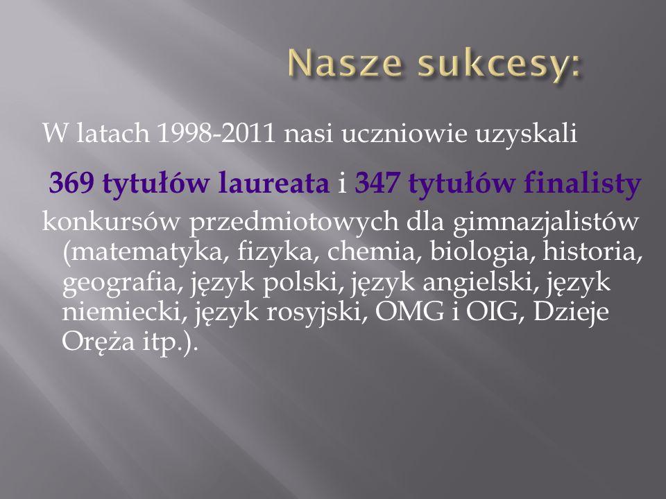 W latach 1998-2011 nasi uczniowie uzyskali 369 tytułów laureata i 347 tytułów finalisty konkursów przedmiotowych dla gimnazjalistów (matematyka, fizyk