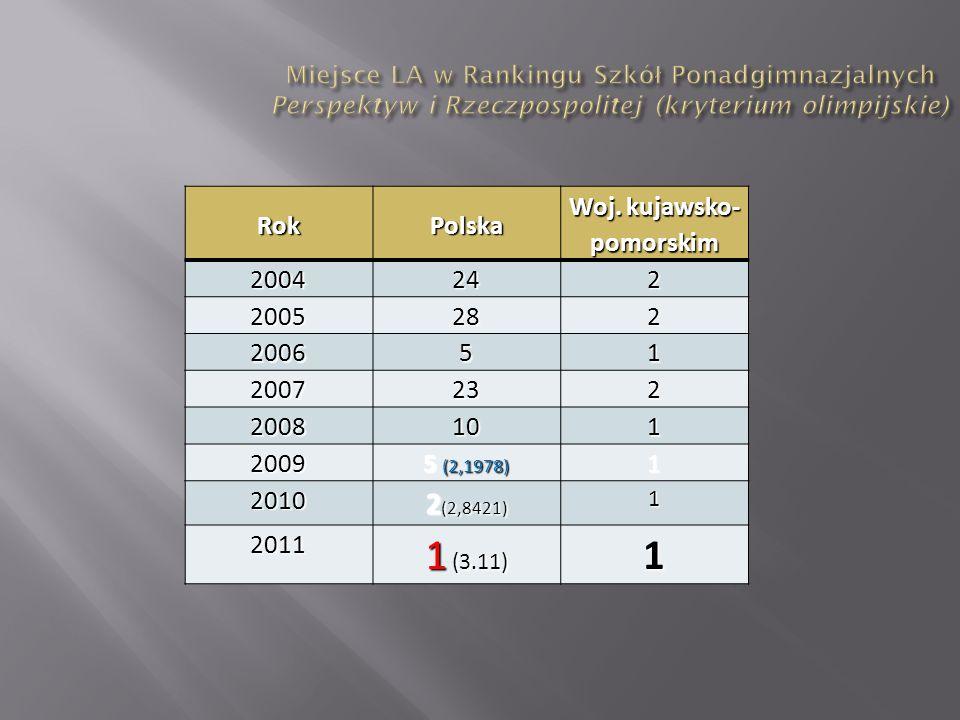 RokPolska Woj. kujawsko- pomorskim 2004242 2005282 200651 2007232 2008101 2009 5 (2,1978) 1 2010 2 (2,8421) 1 2011 1 (3.11) 1