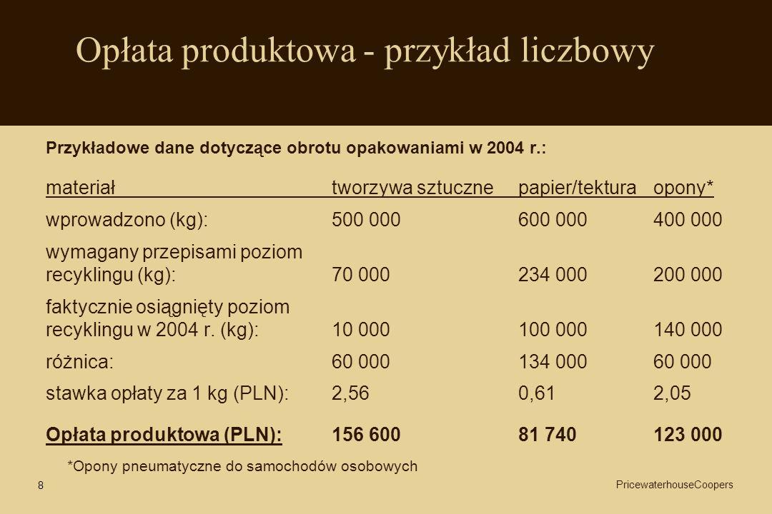 8 Opłata produktowa - przykład liczbowy Przykładowe dane dotyczące obrotu opakowaniami w 2004 r.: materiałtworzywa sztuczne papier/tektura opony* wpro