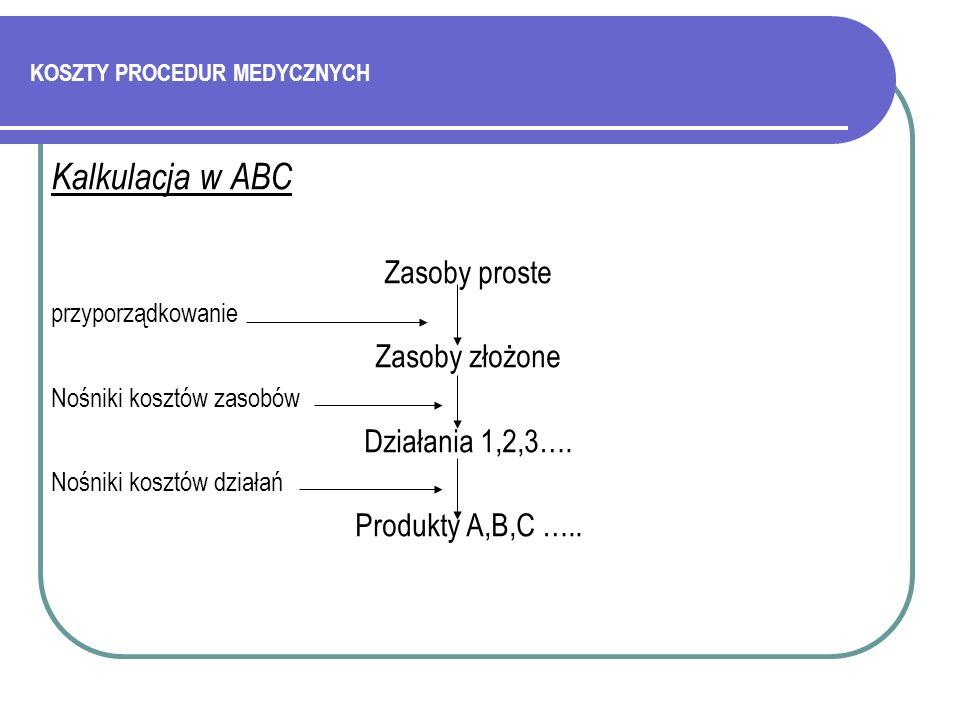 KOSZTY PROCEDUR MEDYCZNYCH Kalkulacja w ABC Zasoby proste przyporządkowanie Zasoby złożone Nośniki kosztów zasobów Działania 1,2,3…. Nośniki kosztów d