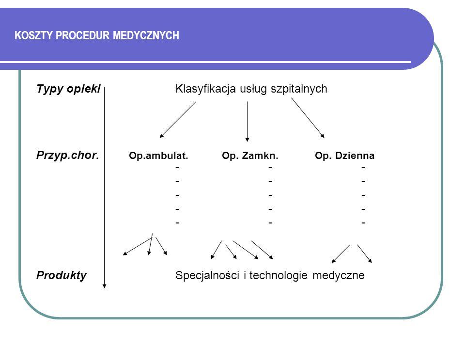 KOSZTY PROCEDUR MEDYCZNYCH Typy opieki Klasyfikacja usług szpitalnych Przyp.chor. Op.ambulat.Op. Zamkn. Op. Dzienna --- --- ProduktySpecjalności i tec