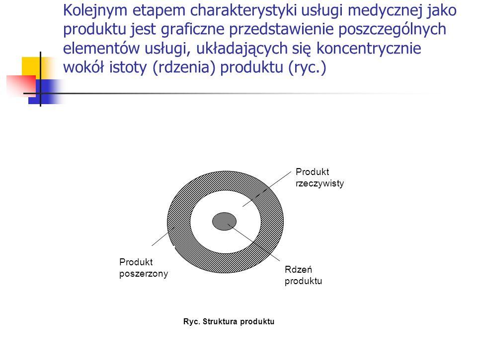 Kolejnym etapem charakterystyki usługi medycznej jako produktu jest graficzne przedstawienie poszczególnych elementów usługi, układających się koncent
