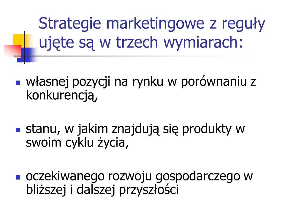 Strategie marketingowe z reguły ujęte są w trzech wymiarach: własnej pozycji na rynku w porównaniu z konkurencją, stanu, w jakim znajdują się produkty
