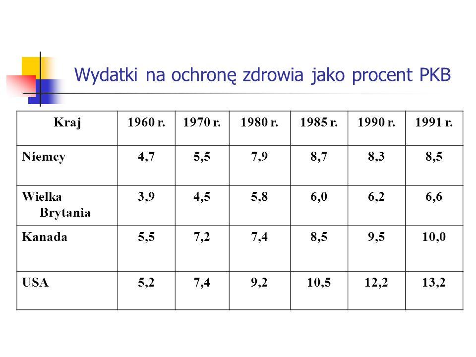 Wydatki na ochronę zdrowia jako procent PKB Kraj1960 r.1970 r.1980 r.1985 r.1990 r.1991 r. Niemcy4,75,57,98,78,38,5 Wielka Brytania 3,94,55,86,06,26,6