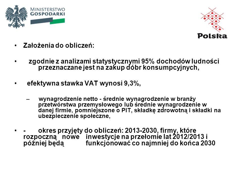 Założenia do obliczeń: zgodnie z analizami statystycznymi 95% dochodów ludności przeznaczane jest na zakup dóbr konsumpcyjnych, efektywna stawka VAT w