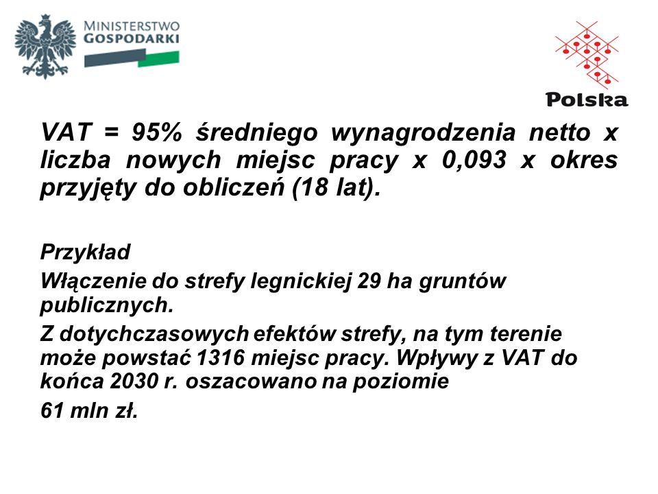 VAT = 95% średniego wynagrodzenia netto x liczba nowych miejsc pracy x 0,093 x okres przyjęty do obliczeń (18 lat). Przykład Włączenie do strefy legni