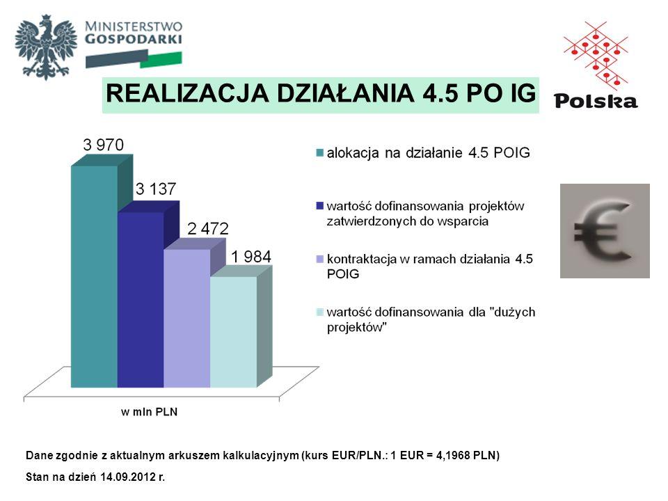 Dane zgodnie z aktualnym arkuszem kalkulacyjnym (kurs EUR/PLN.: 1 EUR = 4,1968 PLN) REALIZACJA DZIAŁANIA 4.5 PO IG Stan na dzień 14.09.2012 r.