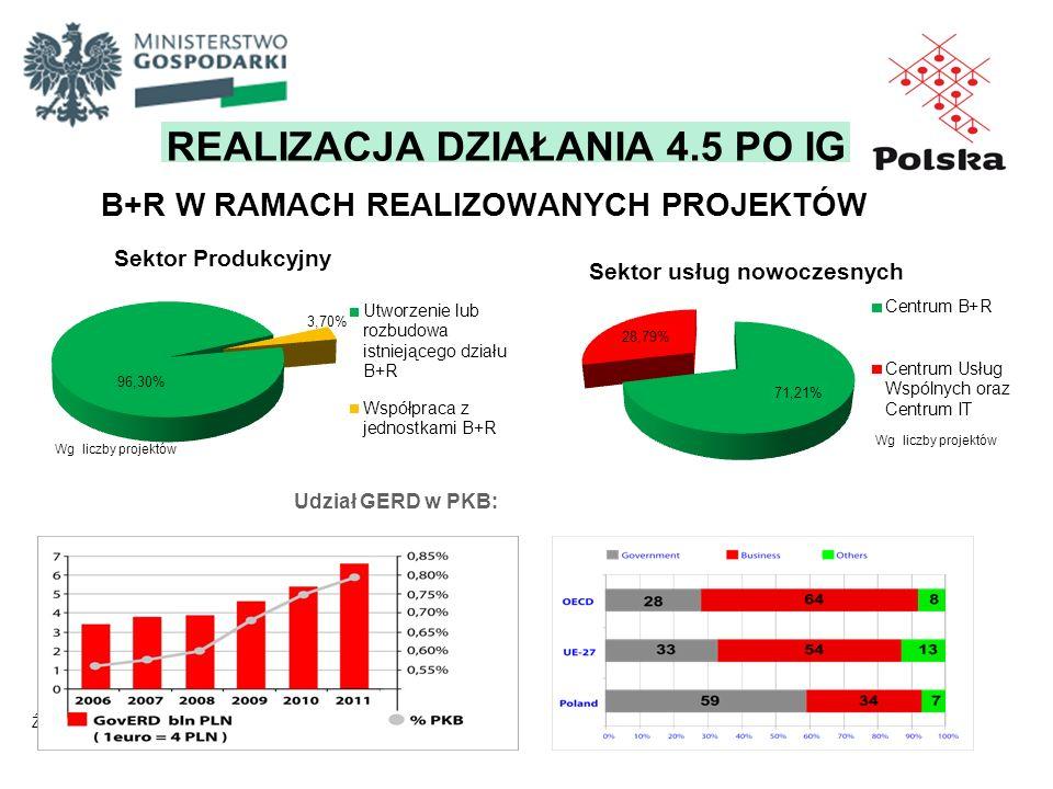 B+R W RAMACH REALIZOWANYCH PROJEKTÓW Źródło: www.nauka.gov.pl Wg liczby projektów Sektor Produkcyjny Udział GERD w PKB: REALIZACJA DZIAŁANIA 4.5 PO IG
