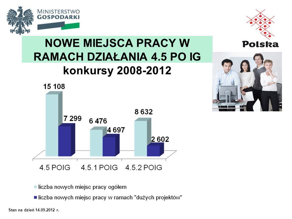 Stan na dzień 14.09.2012 r. NOWE MIEJSCA PRACY W RAMACH DZIAŁANIA 4.5 PO IG konkursy 2008-2012
