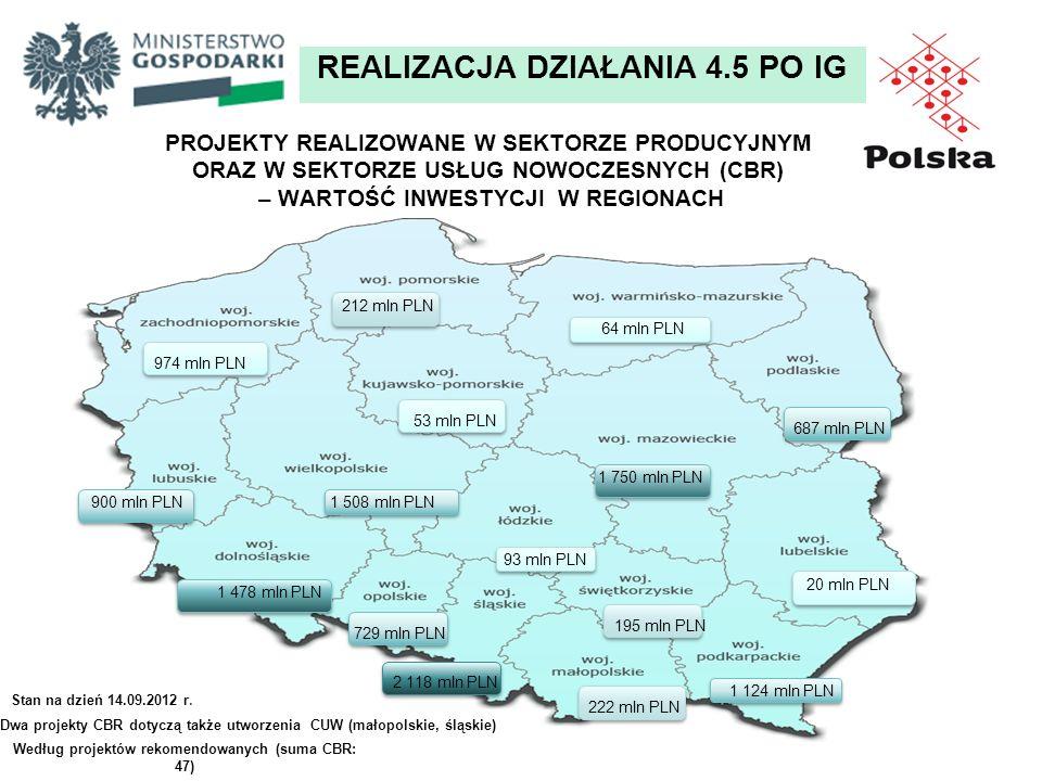 Stan na dzień 14.09.2012 r. REALIZACJA DZIAŁANIA 4.5 PO IG Dwa projekty CBR dotyczą także utworzenia CUW (małopolskie, śląskie) Według projektów rekom