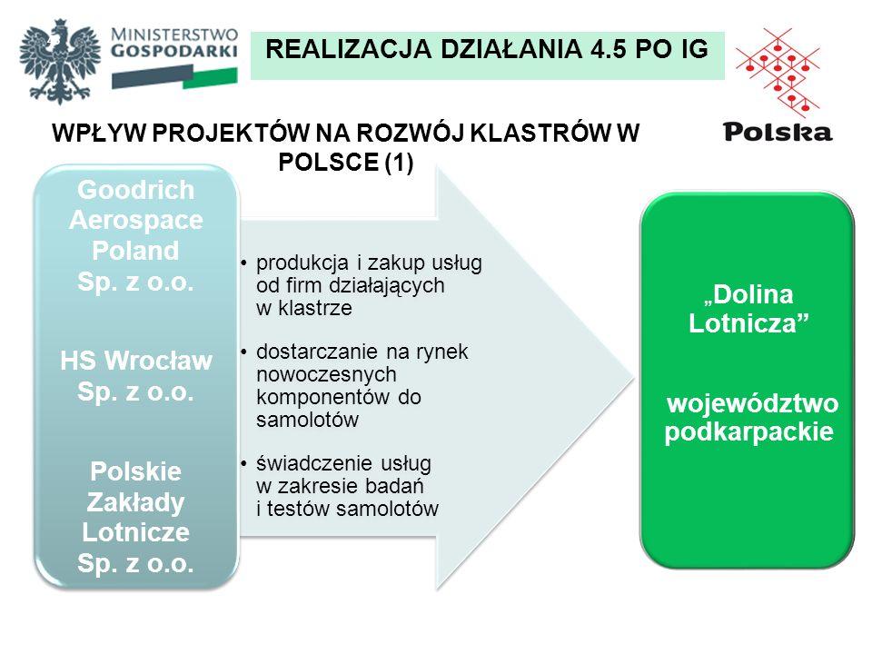 WPŁYW PROJEKTÓW NA ROZWÓJ KLASTRÓW W POLSCE (1) 43 REALIZACJA DZIAŁANIA 4.5 PO IG produkcja i zakup usług od firm działających w klastrze dostarczanie