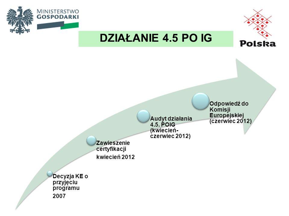 Decyzja KE o przyjęciu programu 2007 Zawieszenie certyfikacji kwiecień 2012 Audyt działania 4.5. POIG (kwiecień- czerwiec 2012) Odpowiedź do Komisji E
