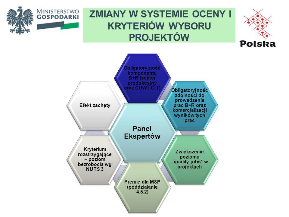 ZMIANY W SYSTEMIE OCENY I KRYTERIÓW WYBORU PROJEKTÓW Panel Ekspertów Obligatoryjność komponentu B+R (sektor produkcyjny oraz CUW i CIT) Obligatoryjnoś