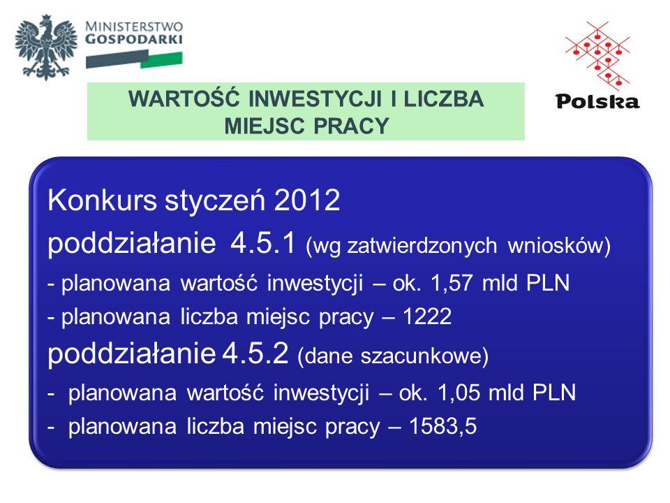 WARTOŚĆ INWESTYCJI I LICZBA MIEJSC PRACY Konkurs styczeń 2012 poddziałanie 4.5.1 (wg zatwierdzonych wniosków) - planowana wartość inwestycji – ok. 1,5