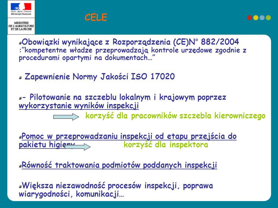 Obowiązki wynikające z Rozporządzenia (CE)N° 882/2004 :kompetentne władze przeprowadzają kontrole urzędowe zgodnie z procedurami opartymi na dokumenta