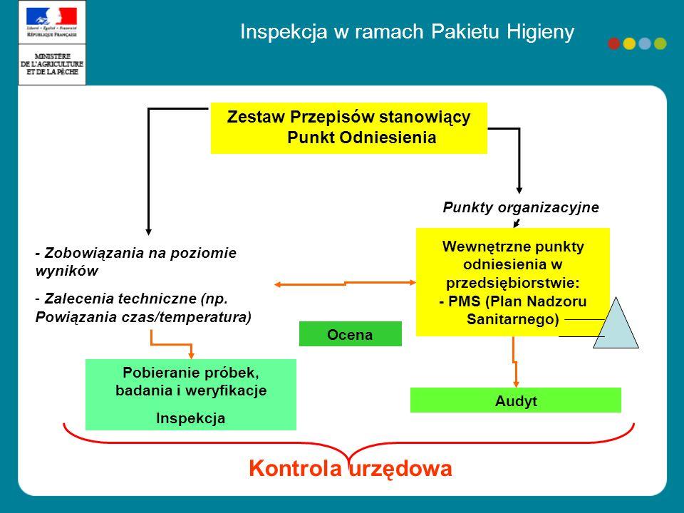 Wewnętrzne punkty odniesienia w przedsiębiorstwie: - PMS (Plan Nadzoru Sanitarnego) Audyt - Zobowiązania na poziomie wyników - Zalecenia techniczne (n