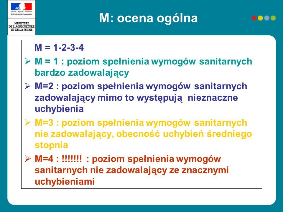 M: ocena ogólna M = 1-2-3-4 M = 1 : poziom spełnienia wymogów sanitarnych bardzo zadowalający M=2 : poziom spełnienia wymogów sanitarnych zadowalający