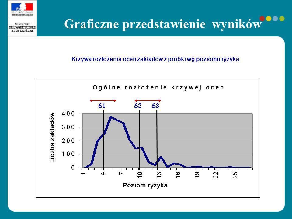 Graficzne przedstawienie wyników Krzywa rozłożenia ocen zakładów z próbki wg poziomu ryzyka S1S2S3 O Ogólne rozłożenie krzywej ocen O g ó l n e r o z