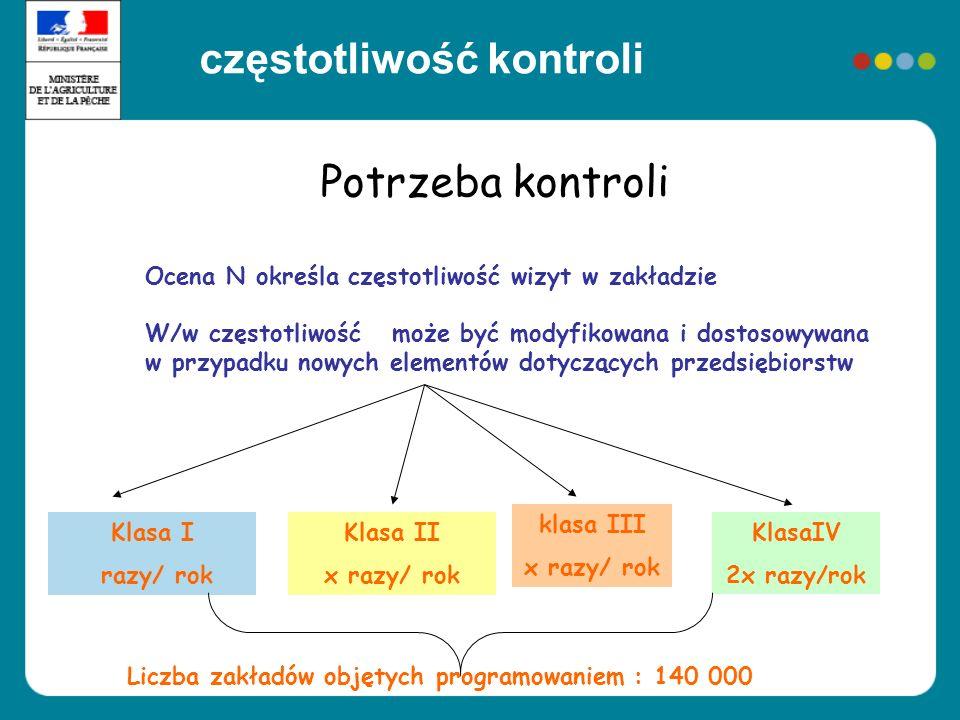 Potrzeba kontroli Ocena N określa częstotliwość wizyt w zakładzie W/w częstotliwość może być modyfikowana i dostosowywana w przypadku nowych elementów
