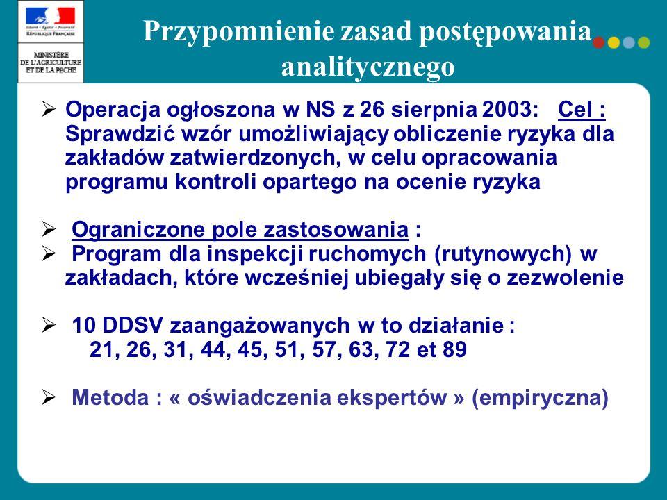 Przypomnienie zasad postępowania analitycznego Operacja ogłoszona w NS z 26 sierpnia 2003: Cel : Sprawdzić wzór umożliwiający obliczenie ryzyka dla za