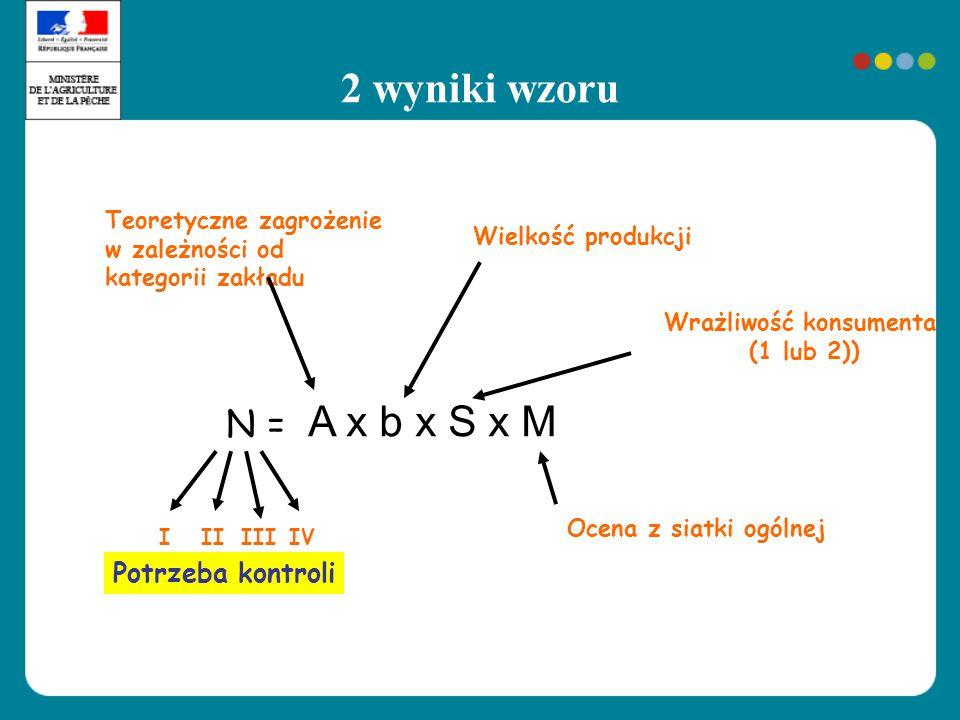 2 wyniki wzoru Wrażliwość konsumenta (1 lub 2)) N = Ocena z siatki ogólnej IIIIVIII Potrzeba kontroli Wielkość produkcji Teoretyczne zagrożenie w zale