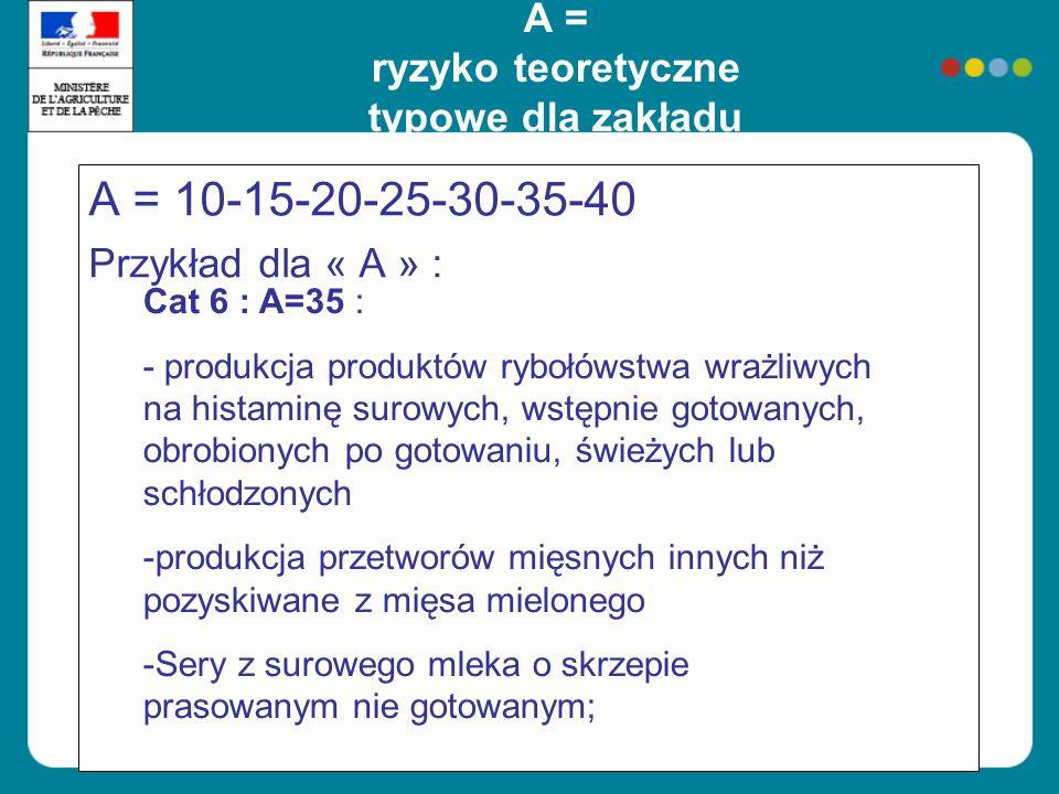 A = ryzyko teoretyczne typowe dla zakładu A = 10-15-20-25-30-35-40 Przykład dla « A » : Cat 6 : A=35 : - produkcja produktów rybołówstwa wrażliwych na