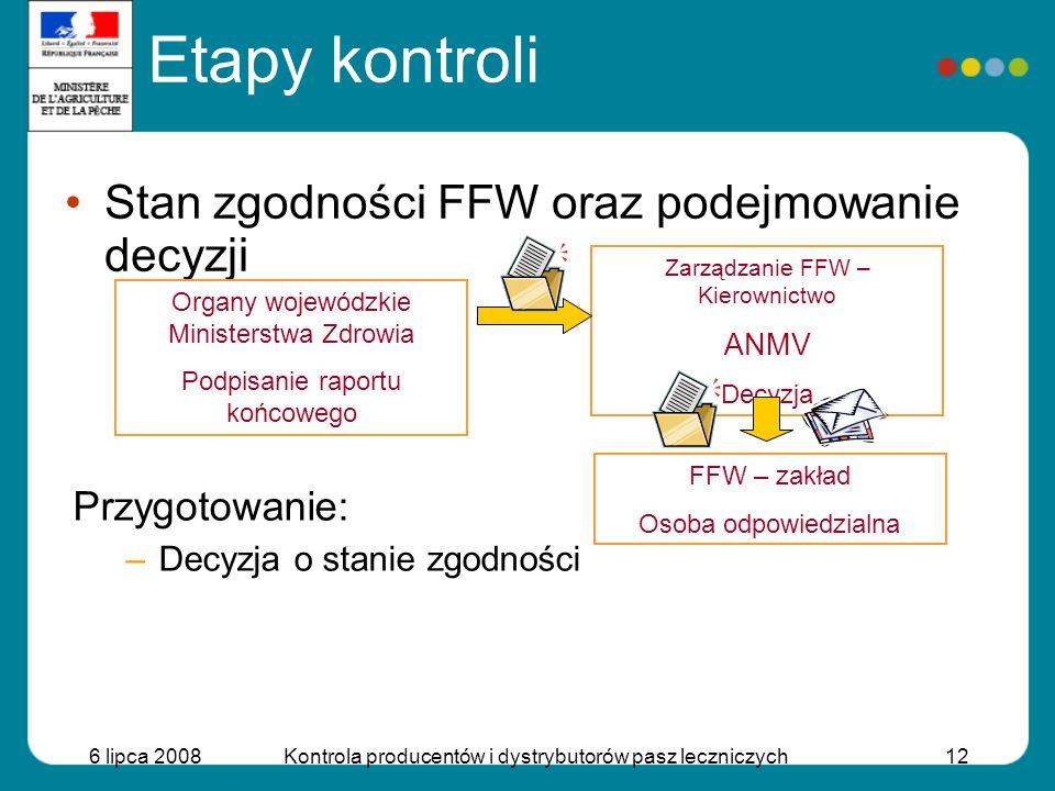 6 lipca 2008Kontrola producentów i dystrybutorów pasz leczniczych12 Stan zgodności FFW oraz podejmowanie decyzji Organy wojewódzkie Ministerstwa Zdrow