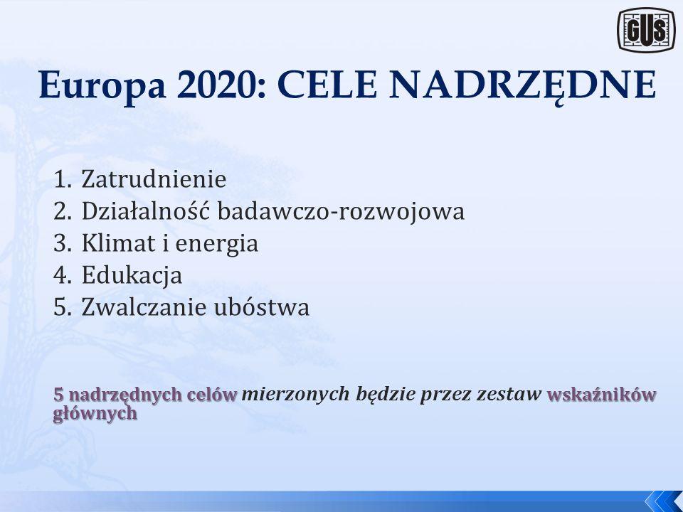 Europa 2020: PRIORYTETY inteligentny Rozwój inteligentny (smart growth) rozwój gospodarki opartej na wiedzy i innowacji zrównoważony Rozwój zrównoważo