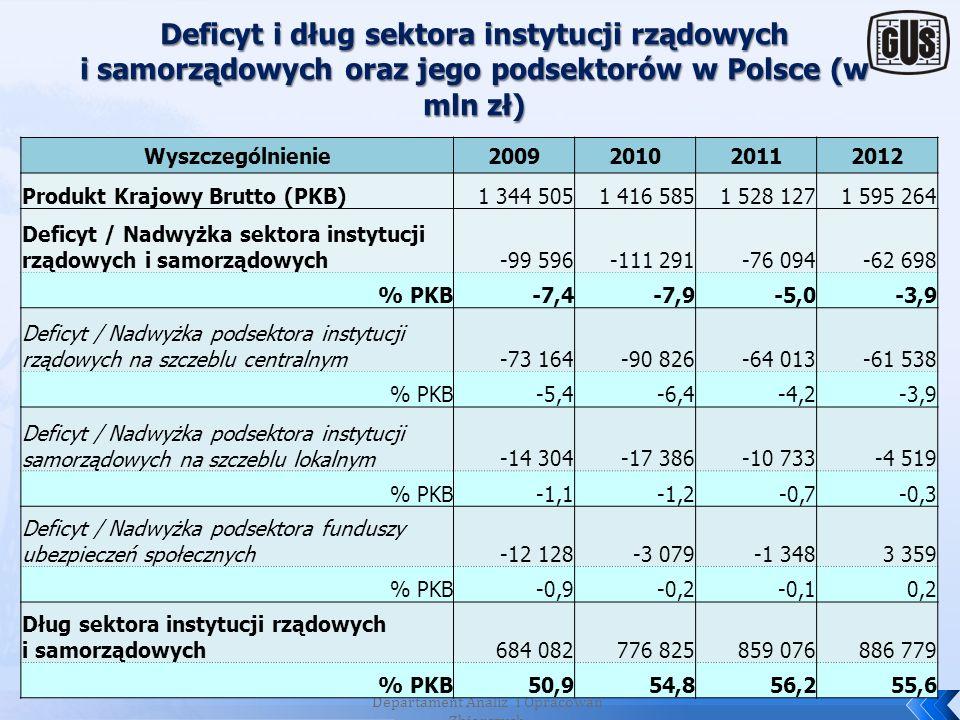 Według tzw. kwietniowej notyfikacji fiskalnej: deficyt sektora instytucji rządowych i samorządowych w 2012 roku wyniósł: 62 698 mln zł, tj. -3,9% PKB