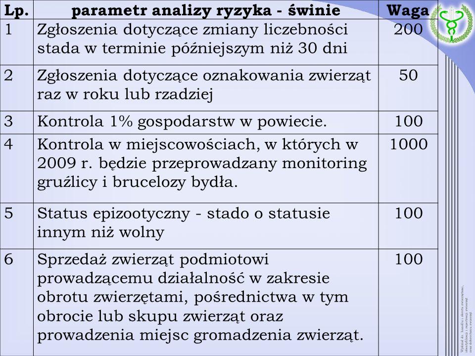 Lp.parametr analizy ryzyka - świnieWaga 1Zgłoszenia dotyczące zmiany liczebności stada w terminie późniejszym niż 30 dni 200 2Zgłoszenia dotyczące ozn