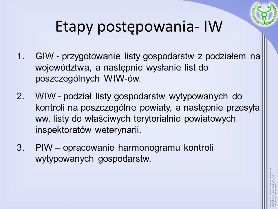 Etapy postępowania- IW 1.GIW - przygotowanie listy gospodarstw z podziałem na województwa, a następnie wysłanie list do poszczególnych WIW-ów. 2.WIW -