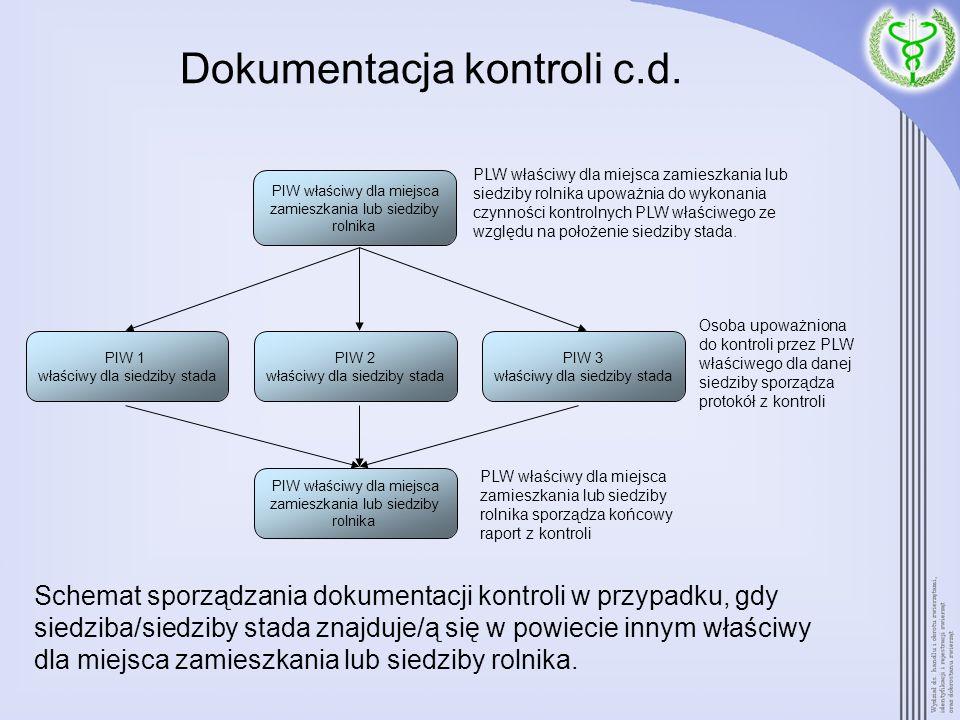 Dokumentacja kontroli c.d. PIW właściwy dla miejsca zamieszkania lub siedziby rolnika PIW 1 właściwy dla siedziby stada PIW 2 właściwy dla siedziby st