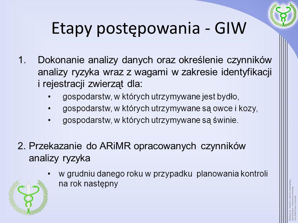 Etapy postępowania- ARiMR Prezes Agencji może: Akceptować przekazane z GIW czynniki analizy ryzyka wraz z wagami lub Wnieść uwagi do proponowanych czynników analizy ryzyka lub wag określonych dla tych czynników i uzgodnić z GLW ostateczne czynniki wraz z wagami