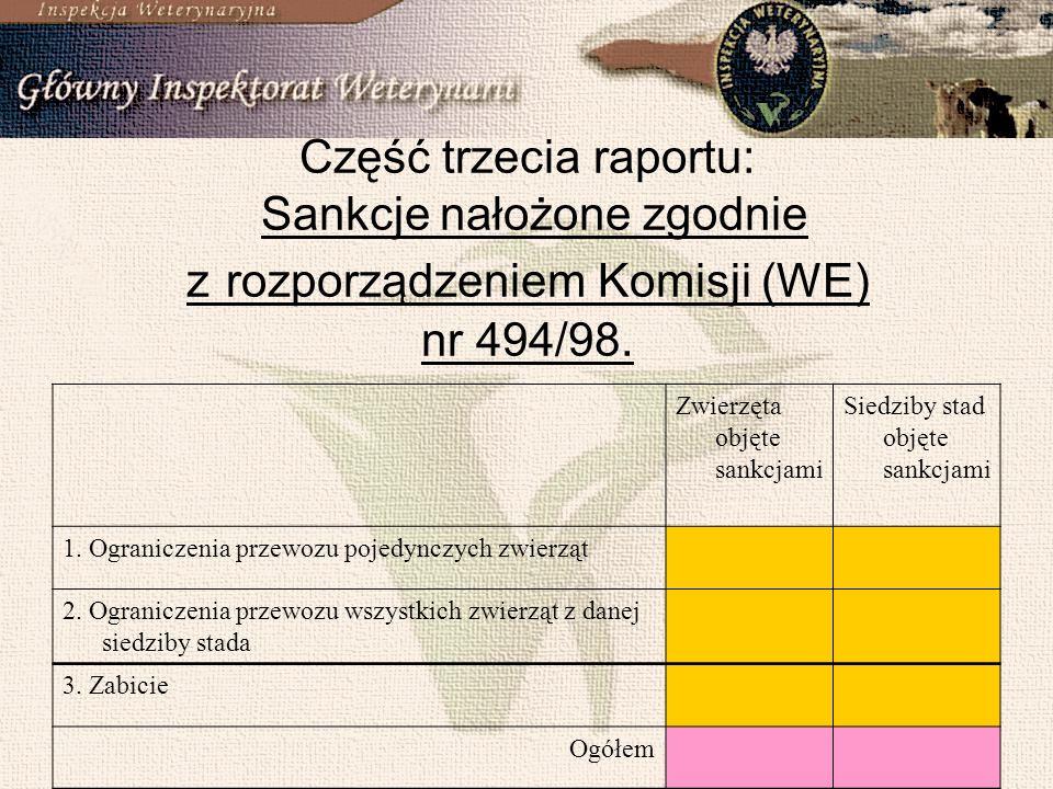 9 Część trzecia raportu: Sankcje nałożone zgodnie z rozporządzeniem Komisji (WE) nr 494/98.
