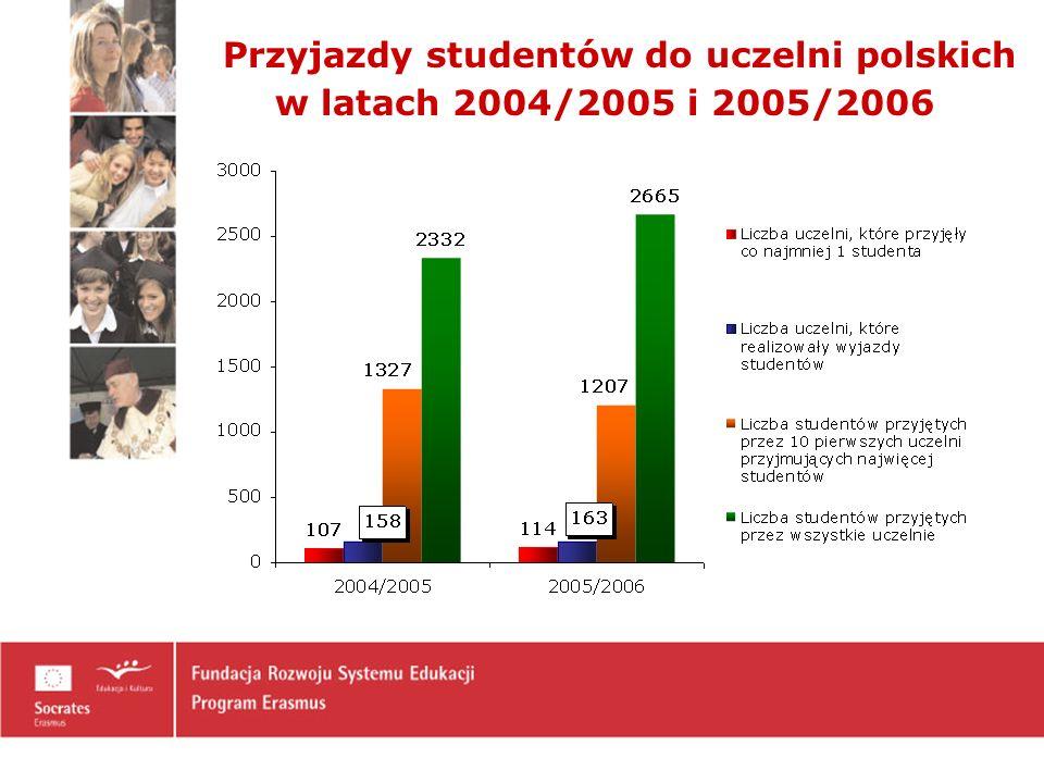 Przyjazdy studentów do uczelni polskich w latach 2004/2005 i 2005/2006