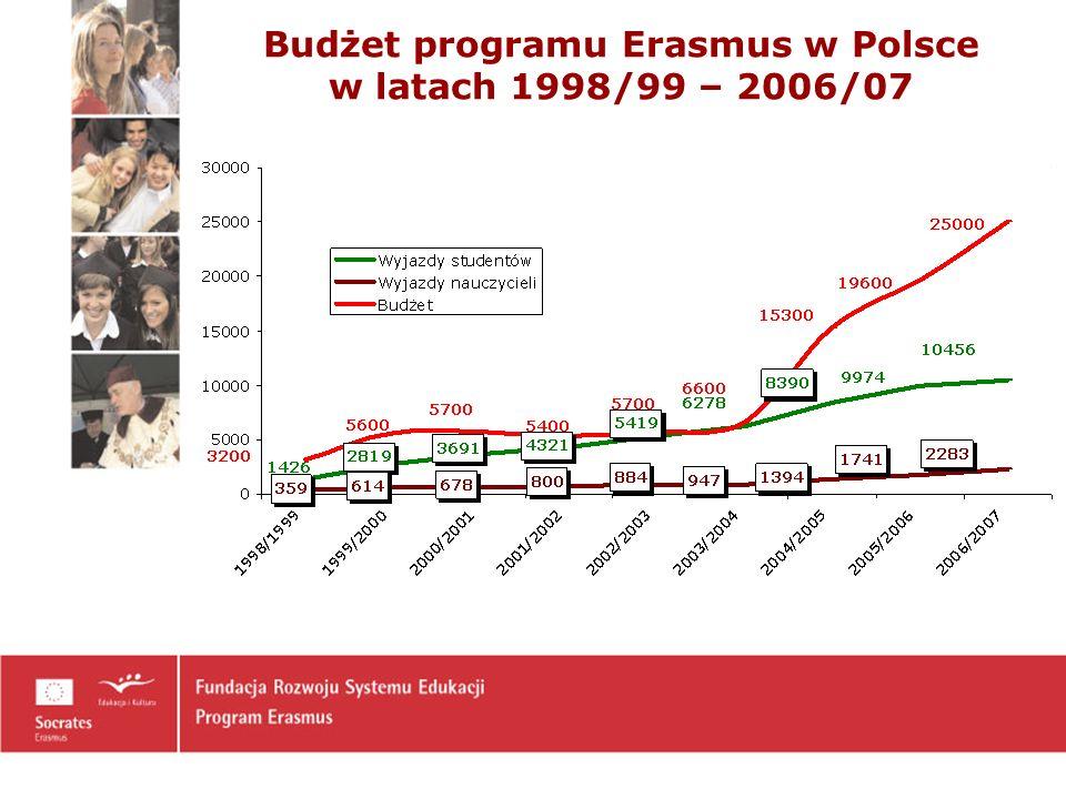Porównanie skali przyjazdów w ramach Programu Erasmus do wybranych krajów