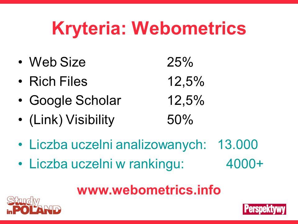 Kryteria: Webometrics Web Size25% Rich Files12,5% Google Scholar12,5% (Link) Visibility50% Liczba uczelni analizowanych: 13.000 Liczba uczelni w rankingu: 4000+ www.webometrics.info