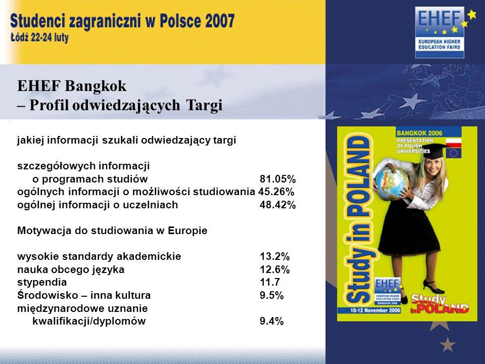 EHEF Bangkok – Profil odwiedzających Targi jakiej informacji szukali odwiedzający targi szczegółowych informacji o programach studiów 81.05% ogólnych informacji o możliwości studiowania 45.26% ogólnej informacji o uczelniach48.42% Motywacja do studiowania w Europie wysokie standardy akademickie 13.2% nauka obcego języka 12.6% stypendia11.7 Środowisko – inna kultura9.5% międzynarodowe uznanie kwalifikacji/dyplomów 9.4%