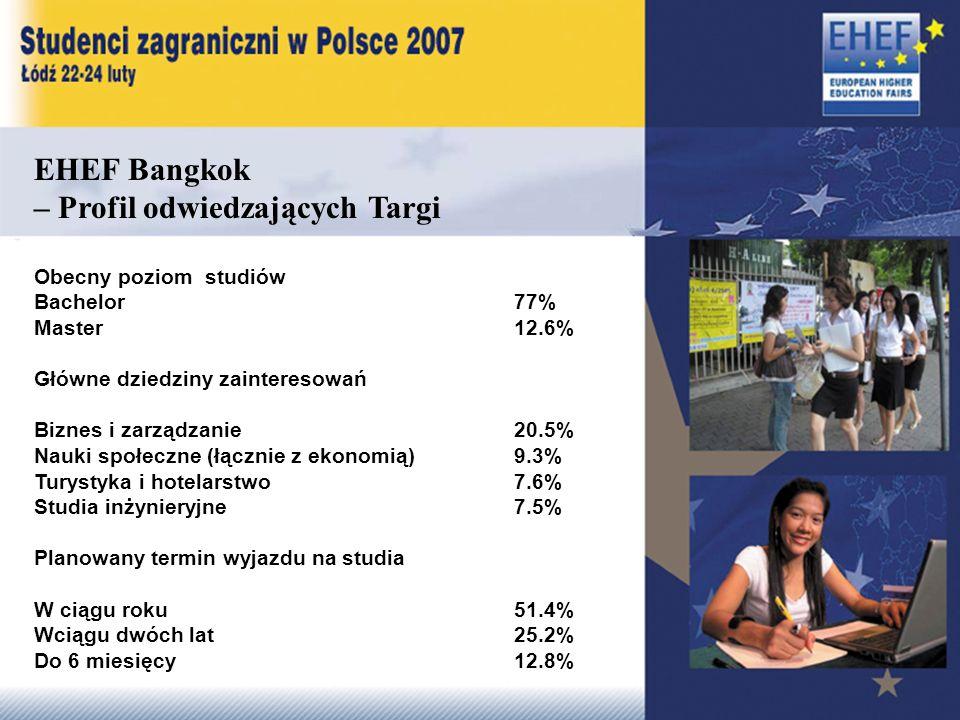 EHEF Bangkok – Profil odwiedzających Targi Obecny poziom studiów Bachelor 77% Master 12.6% Główne dziedziny zainteresowań Biznes i zarządzanie 20.5% Nauki społeczne (łącznie z ekonomią) 9.3% Turystyka i hotelarstwo 7.6% Studia inżynieryjne 7.5% Planowany termin wyjazdu na studia W ciągu roku51.4% Wciągu dwóch lat25.2% Do 6 miesięcy12.8%
