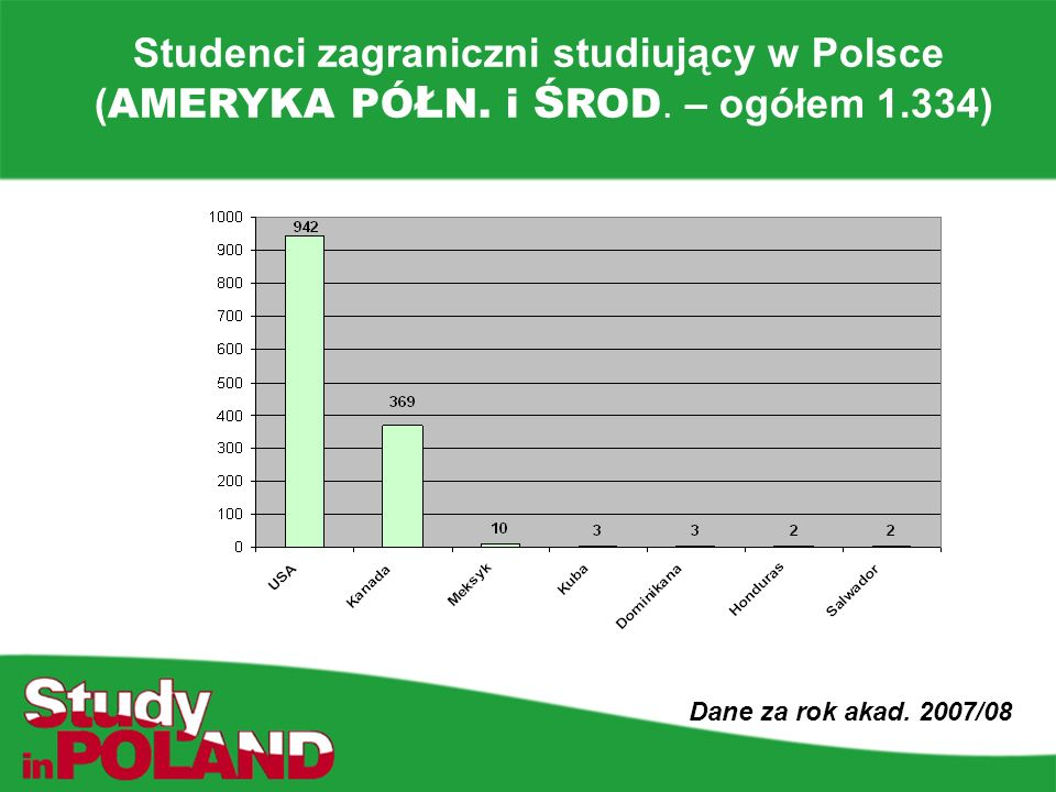 Studenci zagraniczni studiujący w Polsce ( AMERYKA PÓ Ł N.