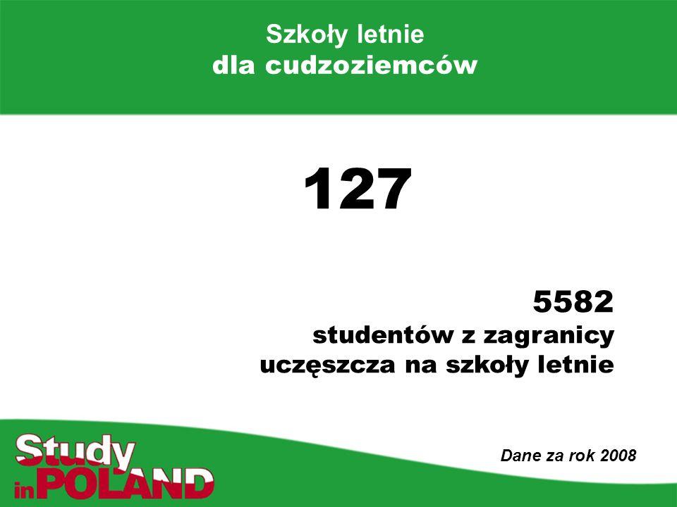 Szkoły letnie dla cudzoziemców Dane za rok 2008 127 5582 studentów z zagranicy uczęszcza na szkoły letnie