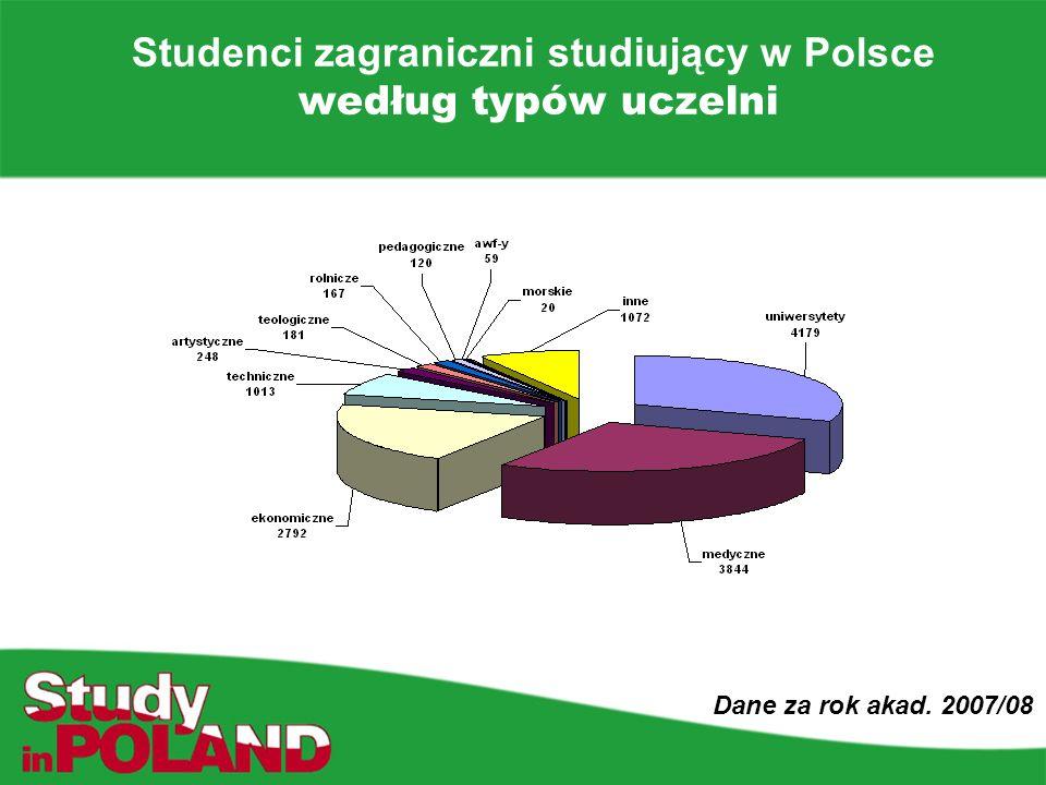Studenci zagraniczni studiujący w Polsce według typów uczelni Dane za rok akad. 2007/08