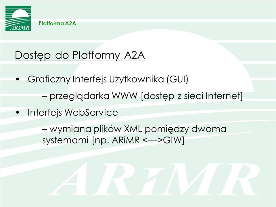 Użytkownicy PA2A upoważnienie GLW [pismo z GIW do DIRZ] utworzenie konta użytkownika nadanie uprawnień do funkcjonalności zmiana hasła przy pierwszym logowaniu Platforma A2A