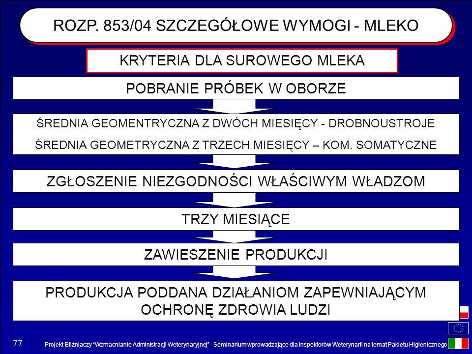 Projekt Bliźniaczy Wzmacnianie Administracji Weterynaryjnej - Seminarium wprowadzające dla Inspektorów Weterynarii na temat Pakietu Higienicznego 77 P