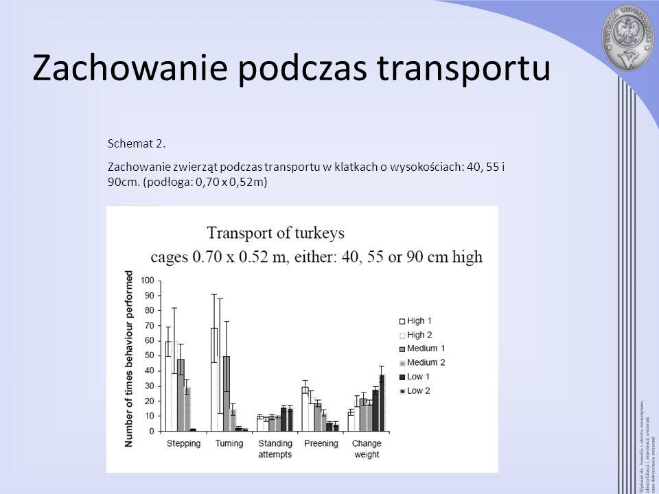 Zachowanie podczas transportu Schemat 2. Zachowanie zwierząt podczas transportu w klatkach o wysokościach: 40, 55 i 90cm. (podłoga: 0,70 x 0,52m)