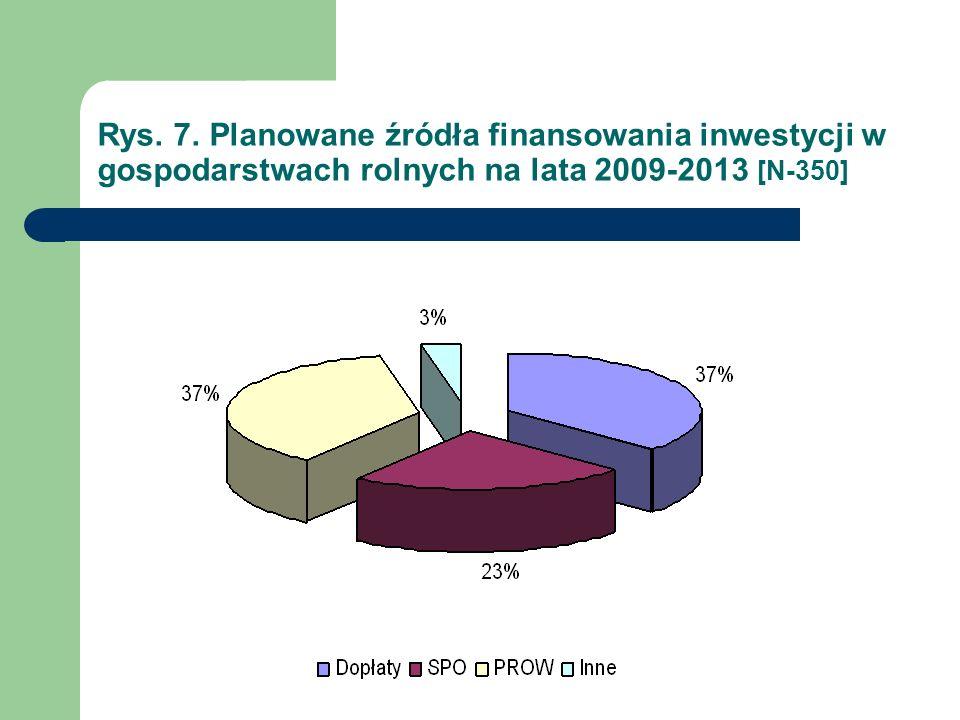 Rys. 7. Planowane źródła finansowania inwestycji w gospodarstwach rolnych na lata 2009-2013 [N-350]