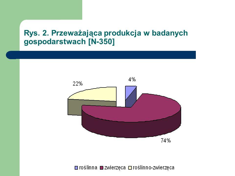 Rys. 2. Przeważająca produkcja w badanych gospodarstwach [N-350]