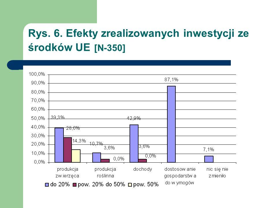 Rys. 6. Efekty zrealizowanych inwestycji ze środków UE [N-350]