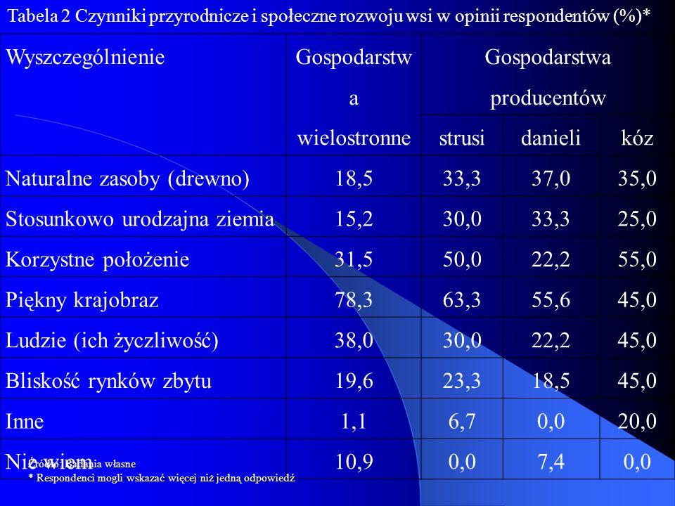 Wyszczególnienie Gospodarstw a wielostronne Gospodarstwa producentów strusidanielikóz Naturalne zasoby (drewno)18,533,337,035,0 Stosunkowo urodzajna ziemia15,230,033,325,0 Korzystne położenie31,550,022,255,0 Piękny krajobraz78,363,355,645,0 Ludzie (ich życzliwość)38,030,022,245,0 Bliskość rynków zbytu19,623,318,545,0 Inne1,16,70,020,0 Nie wiem10,90,07,40,0 Tabela 2 Czynniki przyrodnicze i społeczne rozwoju wsi w opinii respondentów (%)* Źródło: Badania własne * Respondenci mogli wskazać więcej niż jedną odpowiedź